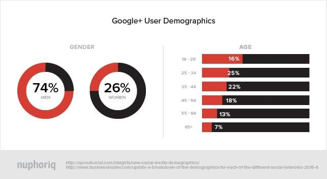 Google+ Social Demographics