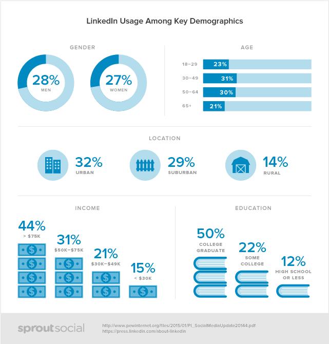 Social-Demographics-linkedin