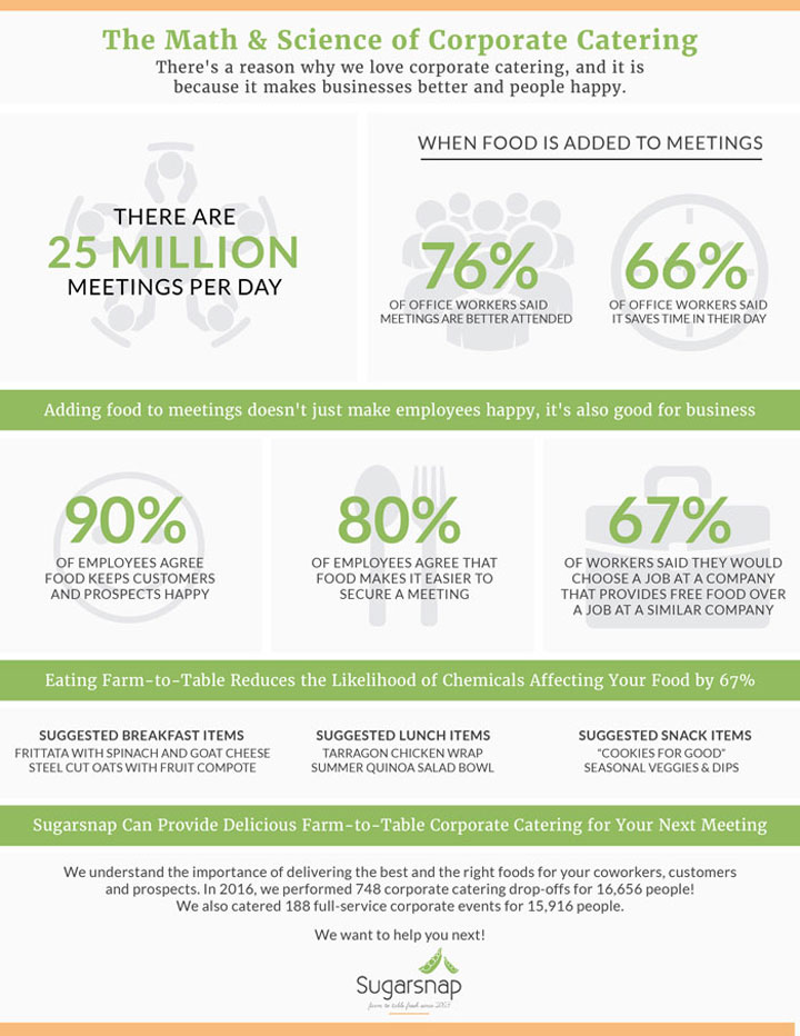 Sugarsnap Corporate Catering Infographic