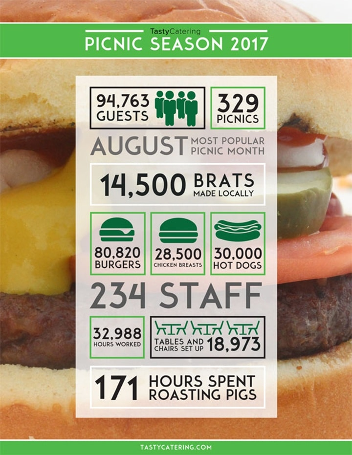 Tasty Catering Summer Picnic Infographic