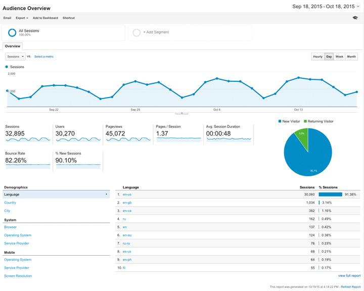 Google Analytics Backend