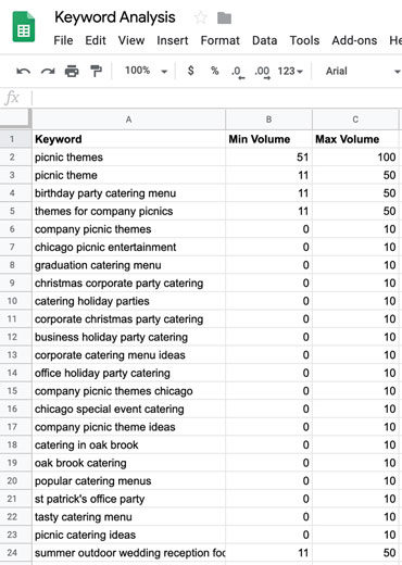 SEO keyword difficulty analysis spreadsheet