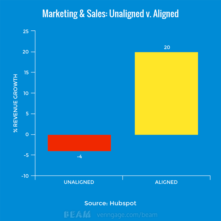 Revenue growth in aligned v. unaligned sales and marketing departments.