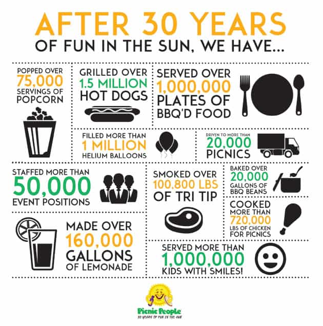 Picnic People 30th anniversary infographic